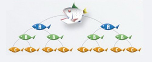 在層壓式計劃下,「上線」介紹「下線」加入,賺取介紹費。(網上圖片)